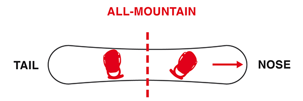 All-Mountain Bindungs-Winkel Snowboard